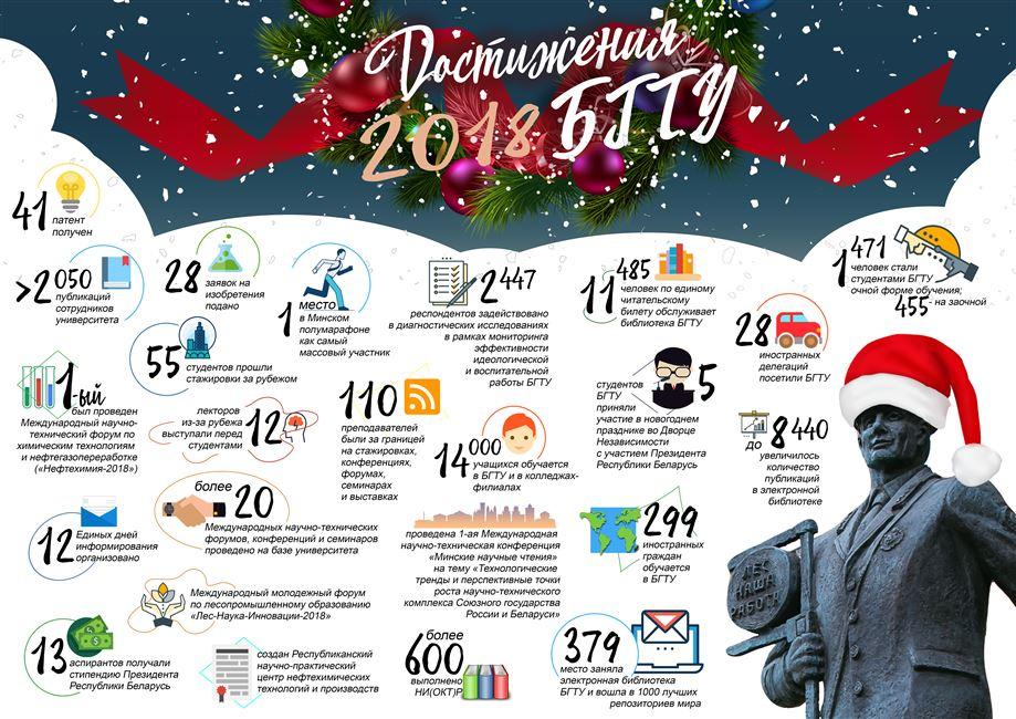 Достижения БГТУ: инфографика за 2018 год